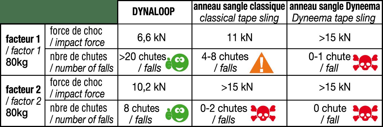 beal dynaloop